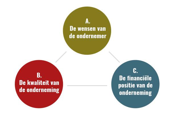 Samenvatting tips verkopen bedrijf - CM&P